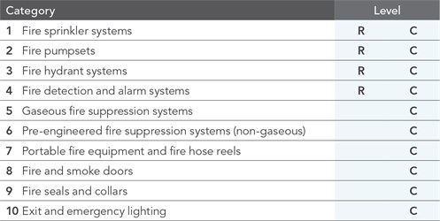 Inspect & Test Categories